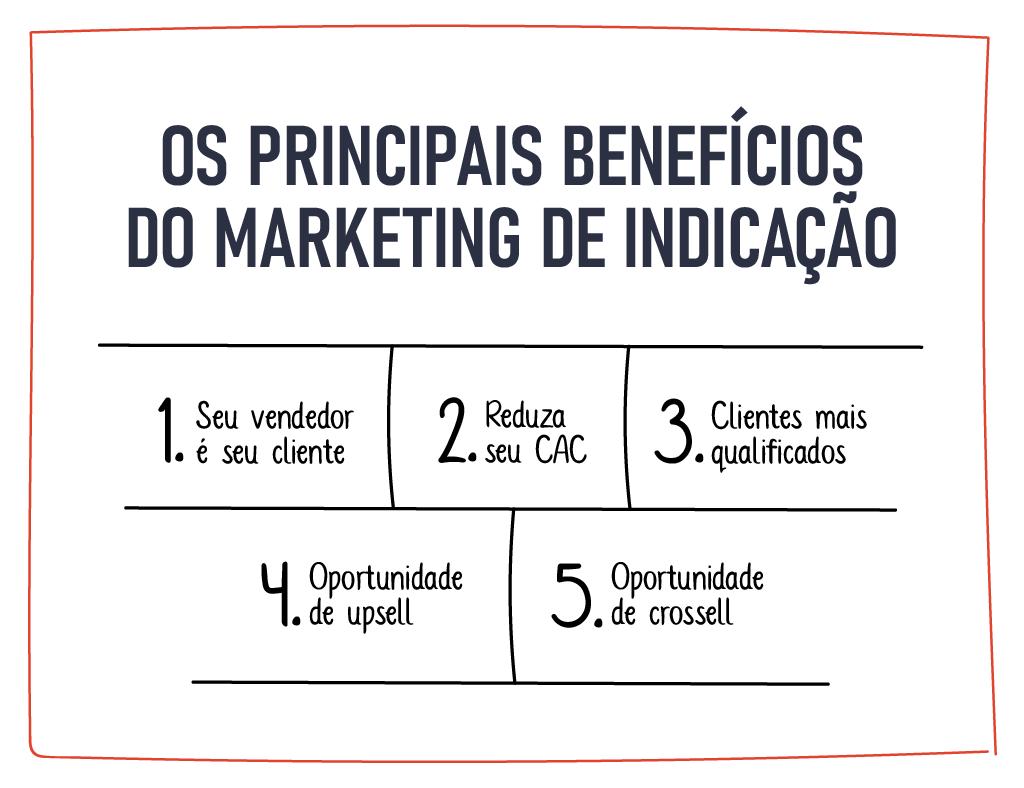 Os principais benefícios do marketing de indicação