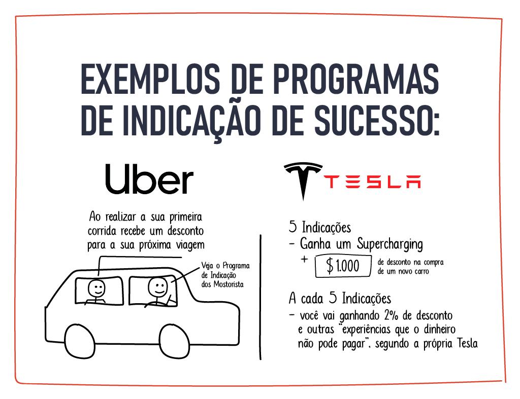 Exemplos de Programas de Indicação de Sucesso: Uber e Tesla